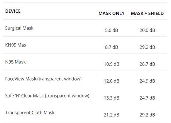 Face Mask Decibel Levels